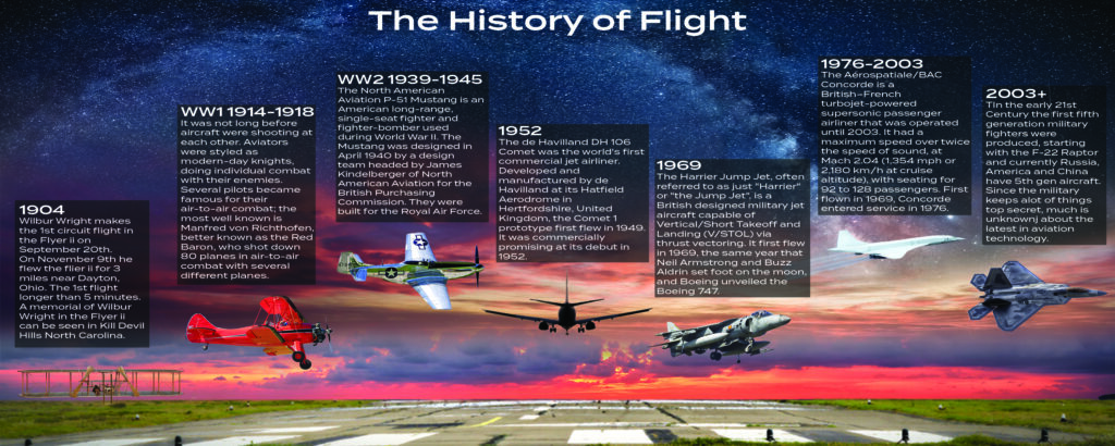history-of-flight-timeline-project